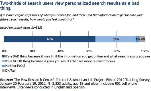 Negative Search History Survey