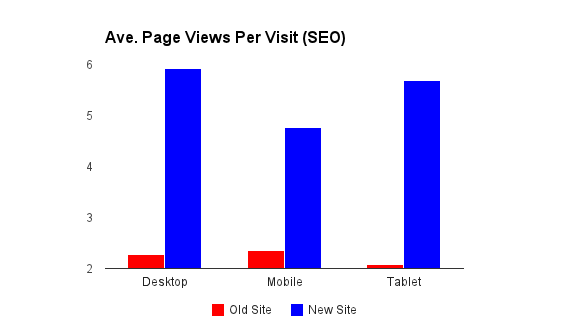 average-pages-per-visit-increase