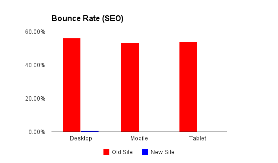 bounce-rate-decrease