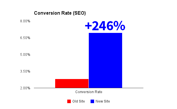 conversion-rate-increase