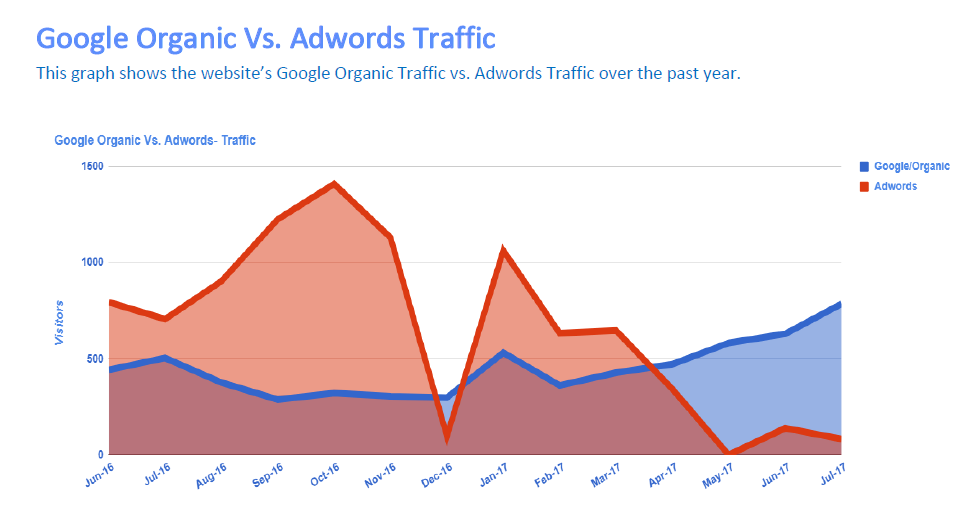 Google Organic Vs Google Adwords Graph for lawyer SEO