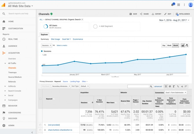 Conversion rate growth in Google Analytics