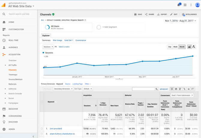 Google Analytics Results for Lawyers by Millionairium