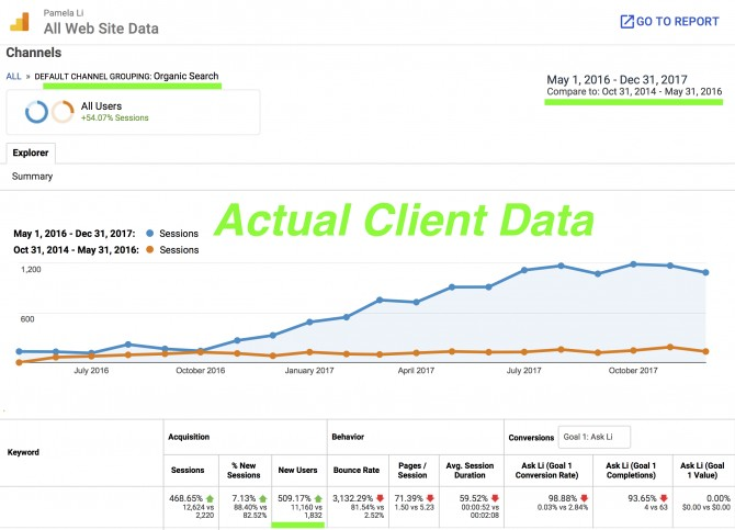 SEO based on Google Analytics Report
