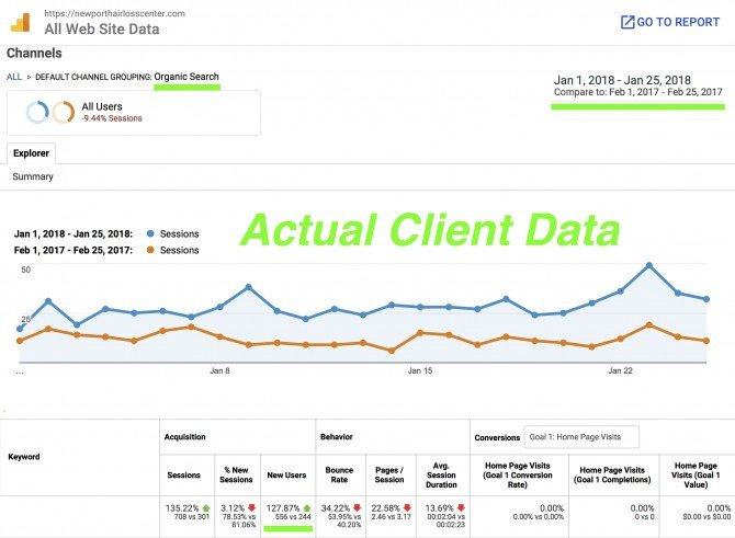 Actual Client SEO Data based on Google Analytics Report