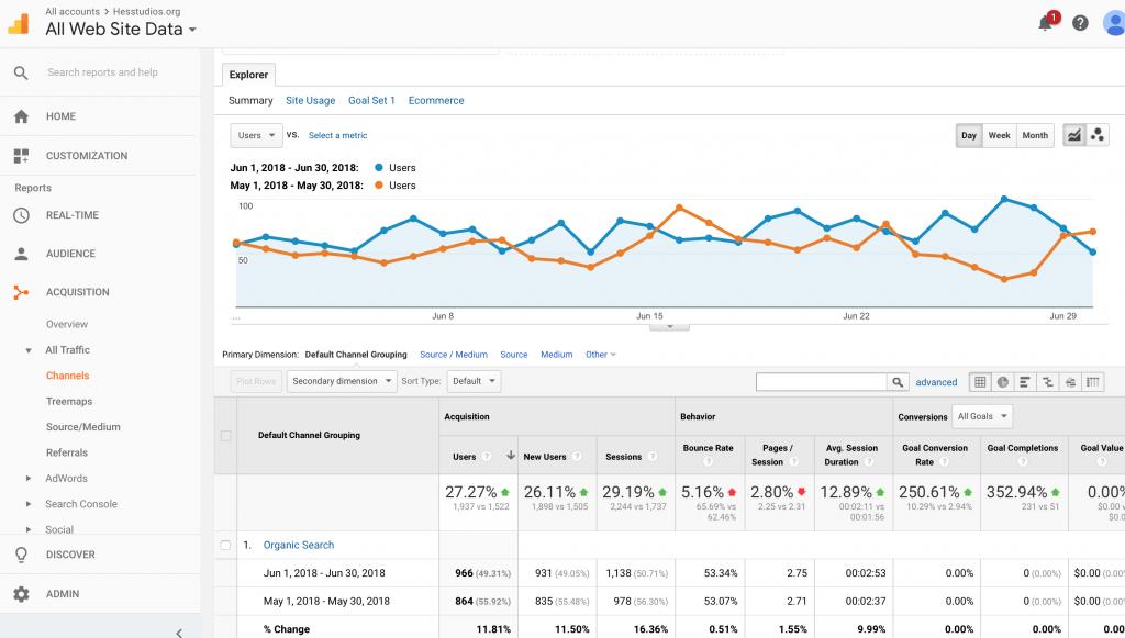 Traffic increase for Gatlin's Hess Studios Google SEO client.