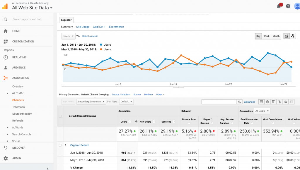 Pay-per-performance Google SEO traffic analysis