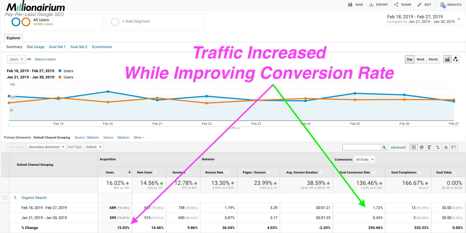 Traffic increased while improving conversion rate