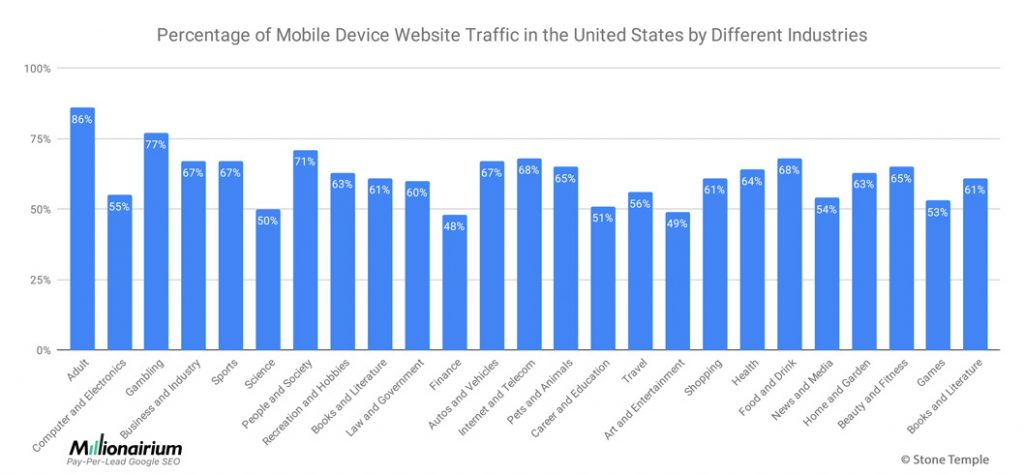 Percentage of Mobile Device Website Traffic in the United States by Different Industries
