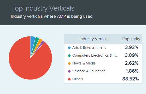Industry verticals where AMP is being used